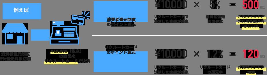 例えば 消費者還元制度5%還元対象店舗→\10,000(税込)の商品をリクルートカードで決済 →消費者還元制度のポイント還元\10,000(リクルートカードで決済した金額が対象)×5%(消費者還元の還元率)=500(このポイントがご利用金額から差し引き) →リクルートカードのポイント還元\10,000(リクルートカードで決済した金額が対象)×1.2%(リクルートカードの還元率)=120(このポイントが加算)